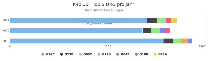K40.30 Verteilung und Anzahl der zuordnungsrelevanten Fallpauschalen (DRG) zur Nebendiagnose (ICD-10 Codes) pro Jahr