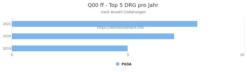 Q00 Verteilung und Anzahl der zuordnungsrelevanten Fallpauschalen (DRG) zur Nebendiagnose (ICD-10 Codes) pro Jahr