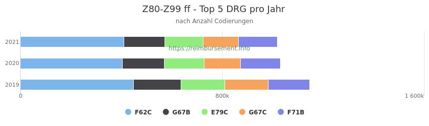 Z80-Z99 Verteilung und Anzahl der zuordnungsrelevanten Fallpauschalen (DRG) zur Nebendiagnose (ICD-10 Codes) pro Jahr