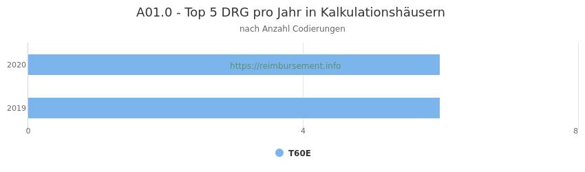 A01.0 Verteilung und Anzahl der zuordnungsrelevanten Fallpauschalen (DRG) zur Nebendiagnose (ICD-10 Codes) pro Jahr