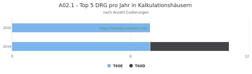 A02.1 Verteilung und Anzahl der zuordnungsrelevanten Fallpauschalen (DRG) zur Nebendiagnose (ICD-10 Codes) pro Jahr