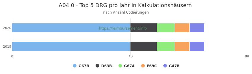A04.0 Verteilung und Anzahl der zuordnungsrelevanten Fallpauschalen (DRG) zur Nebendiagnose (ICD-10 Codes) pro Jahr