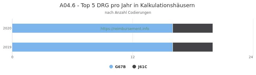 A04.6 Verteilung und Anzahl der zuordnungsrelevanten Fallpauschalen (DRG) zur Nebendiagnose (ICD-10 Codes) pro Jahr
