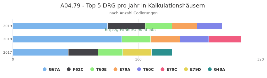 A04.79 Verteilung und Anzahl der zuordnungsrelevanten Fallpauschalen (DRG) zur Nebendiagnose (ICD-10 Codes) pro Jahr