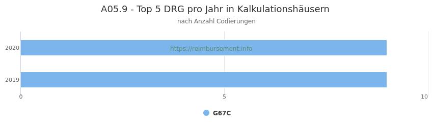 A05.9 Verteilung und Anzahl der zuordnungsrelevanten Fallpauschalen (DRG) zur Nebendiagnose (ICD-10 Codes) pro Jahr