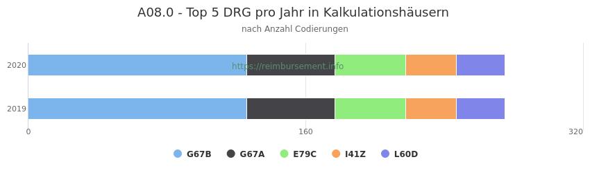 A08.0 Verteilung und Anzahl der zuordnungsrelevanten Fallpauschalen (DRG) zur Nebendiagnose (ICD-10 Codes) pro Jahr