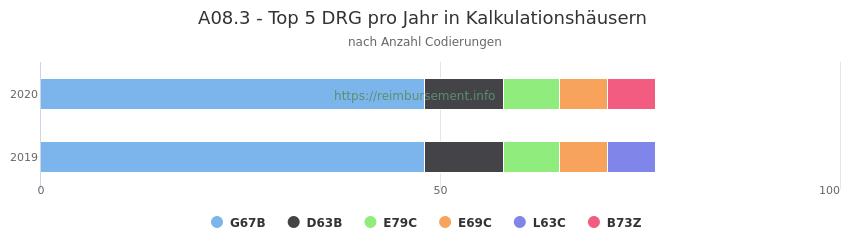 A08.3 Verteilung und Anzahl der zuordnungsrelevanten Fallpauschalen (DRG) zur Nebendiagnose (ICD-10 Codes) pro Jahr