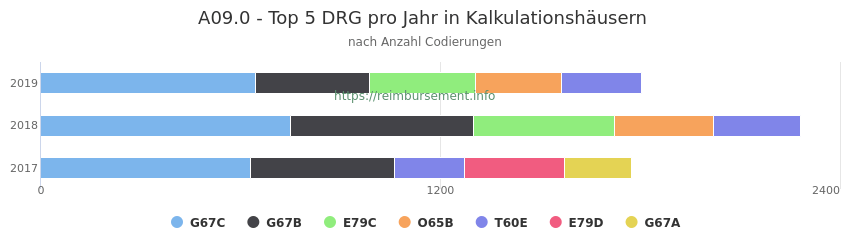 A09.0 Verteilung und Anzahl der zuordnungsrelevanten Fallpauschalen (DRG) zur Nebendiagnose (ICD-10 Codes) pro Jahr