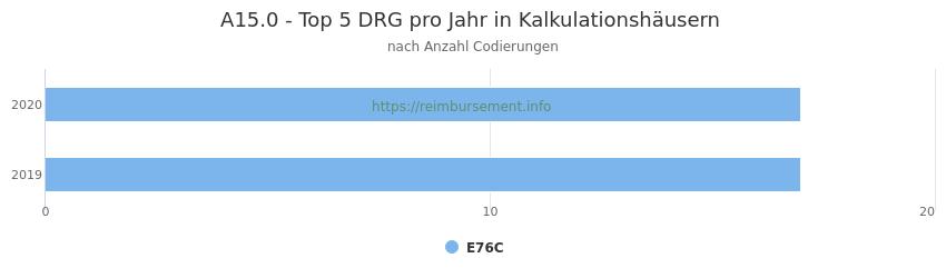 A15.0 Verteilung und Anzahl der zuordnungsrelevanten Fallpauschalen (DRG) zur Nebendiagnose (ICD-10 Codes) pro Jahr