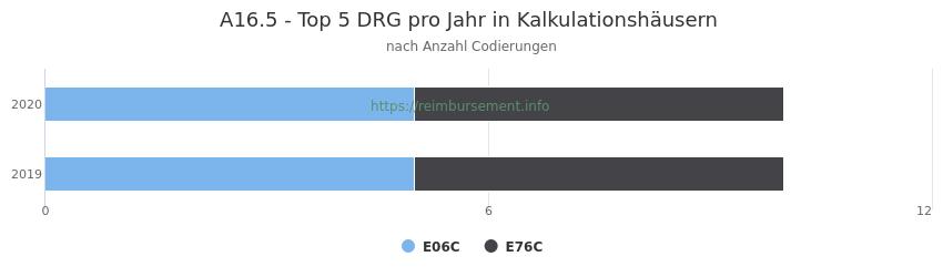A16.5 Verteilung und Anzahl der zuordnungsrelevanten Fallpauschalen (DRG) zur Nebendiagnose (ICD-10 Codes) pro Jahr