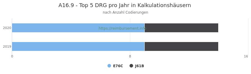 A16.9 Verteilung und Anzahl der zuordnungsrelevanten Fallpauschalen (DRG) zur Nebendiagnose (ICD-10 Codes) pro Jahr