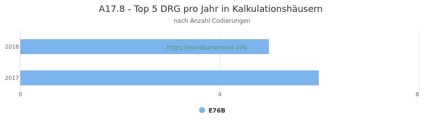 A17.8 Verteilung und Anzahl der zuordnungsrelevanten Fallpauschalen (DRG) zur Nebendiagnose (ICD-10 Codes) pro Jahr