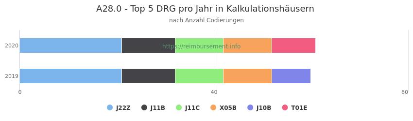 A28.0 Verteilung und Anzahl der zuordnungsrelevanten Fallpauschalen (DRG) zur Nebendiagnose (ICD-10 Codes) pro Jahr
