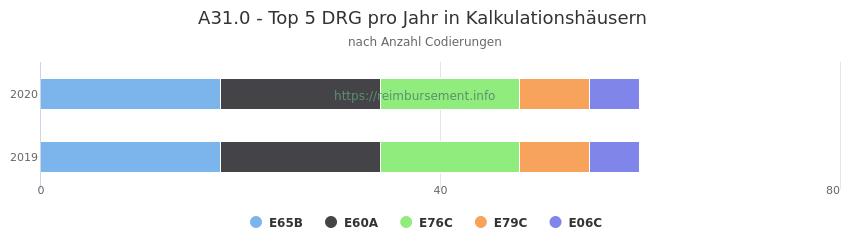 A31.0 Verteilung und Anzahl der zuordnungsrelevanten Fallpauschalen (DRG) zur Nebendiagnose (ICD-10 Codes) pro Jahr
