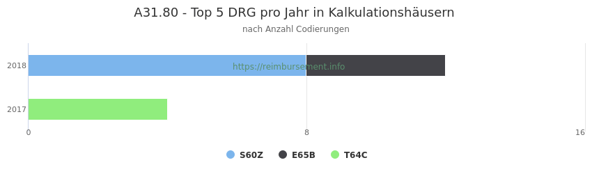 A31.80 Verteilung und Anzahl der zuordnungsrelevanten Fallpauschalen (DRG) zur Nebendiagnose (ICD-10 Codes) pro Jahr