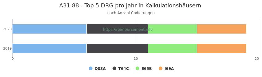 A31.88 Verteilung und Anzahl der zuordnungsrelevanten Fallpauschalen (DRG) zur Nebendiagnose (ICD-10 Codes) pro Jahr