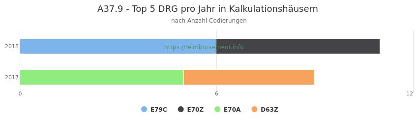 A37.9 Verteilung und Anzahl der zuordnungsrelevanten Fallpauschalen (DRG) zur Nebendiagnose (ICD-10 Codes) pro Jahr