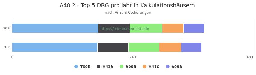 A40.2 Verteilung und Anzahl der zuordnungsrelevanten Fallpauschalen (DRG) zur Nebendiagnose (ICD-10 Codes) pro Jahr