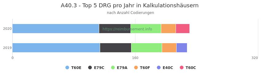 A40.3 Verteilung und Anzahl der zuordnungsrelevanten Fallpauschalen (DRG) zur Nebendiagnose (ICD-10 Codes) pro Jahr
