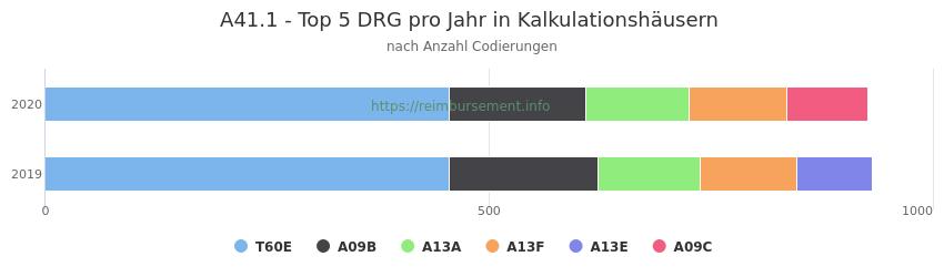 A41.1 Verteilung und Anzahl der zuordnungsrelevanten Fallpauschalen (DRG) zur Nebendiagnose (ICD-10 Codes) pro Jahr