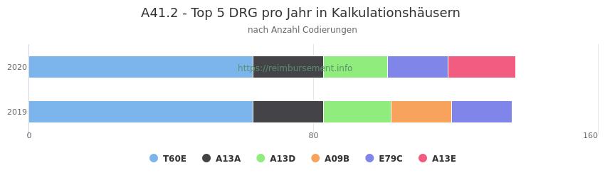 A41.2 Verteilung und Anzahl der zuordnungsrelevanten Fallpauschalen (DRG) zur Nebendiagnose (ICD-10 Codes) pro Jahr