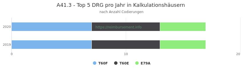 A41.3 Verteilung und Anzahl der zuordnungsrelevanten Fallpauschalen (DRG) zur Nebendiagnose (ICD-10 Codes) pro Jahr
