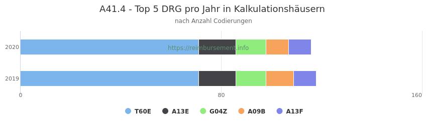 A41.4 Verteilung und Anzahl der zuordnungsrelevanten Fallpauschalen (DRG) zur Nebendiagnose (ICD-10 Codes) pro Jahr
