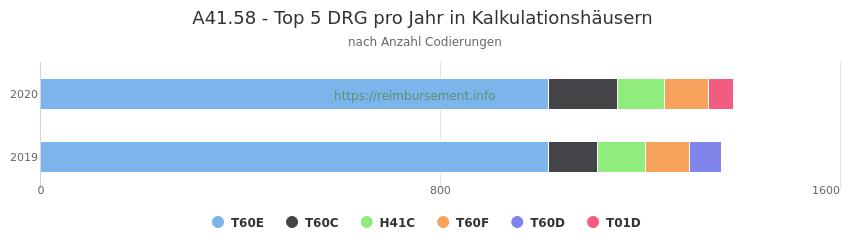 A41.58 Verteilung und Anzahl der zuordnungsrelevanten Fallpauschalen (DRG) zur Nebendiagnose (ICD-10 Codes) pro Jahr