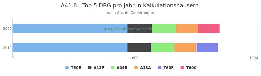 A41.8 Verteilung und Anzahl der zuordnungsrelevanten Fallpauschalen (DRG) zur Nebendiagnose (ICD-10 Codes) pro Jahr