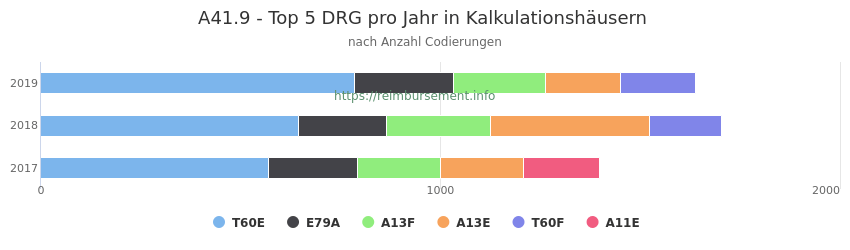 A41.9 Verteilung und Anzahl der zuordnungsrelevanten Fallpauschalen (DRG) zur Nebendiagnose (ICD-10 Codes) pro Jahr