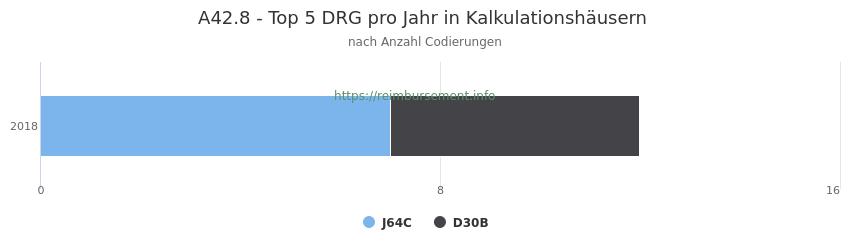A42.8 Verteilung und Anzahl der zuordnungsrelevanten Fallpauschalen (DRG) zur Nebendiagnose (ICD-10 Codes) pro Jahr