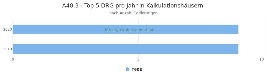 A48.3 Verteilung und Anzahl der zuordnungsrelevanten Fallpauschalen (DRG) zur Nebendiagnose (ICD-10 Codes) pro Jahr