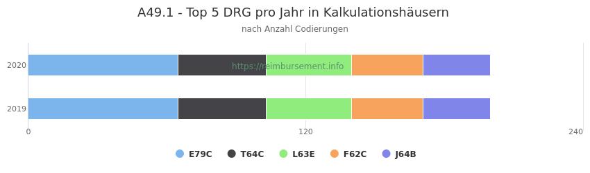A49.1 Verteilung und Anzahl der zuordnungsrelevanten Fallpauschalen (DRG) zur Nebendiagnose (ICD-10 Codes) pro Jahr