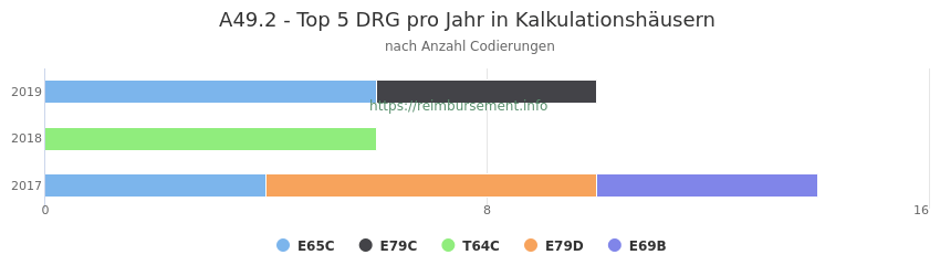 A49.2 Verteilung und Anzahl der zuordnungsrelevanten Fallpauschalen (DRG) zur Nebendiagnose (ICD-10 Codes) pro Jahr