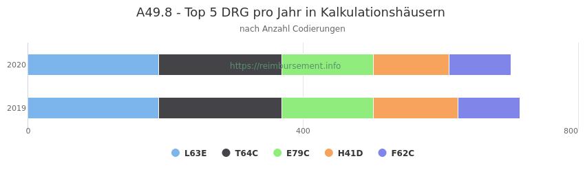 A49.8 Verteilung und Anzahl der zuordnungsrelevanten Fallpauschalen (DRG) zur Nebendiagnose (ICD-10 Codes) pro Jahr