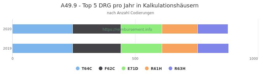 A49.9 Verteilung und Anzahl der zuordnungsrelevanten Fallpauschalen (DRG) zur Nebendiagnose (ICD-10 Codes) pro Jahr