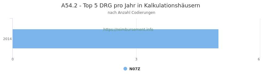 A54.2 Verteilung und Anzahl der zuordnungsrelevanten Fallpauschalen (DRG) zur Nebendiagnose (ICD-10 Codes) pro Jahr