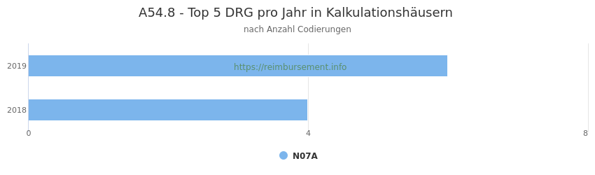 A54.8 Verteilung und Anzahl der zuordnungsrelevanten Fallpauschalen (DRG) zur Nebendiagnose (ICD-10 Codes) pro Jahr