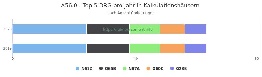 A56.0 Verteilung und Anzahl der zuordnungsrelevanten Fallpauschalen (DRG) zur Nebendiagnose (ICD-10 Codes) pro Jahr