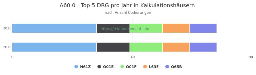 A60.0 Verteilung und Anzahl der zuordnungsrelevanten Fallpauschalen (DRG) zur Nebendiagnose (ICD-10 Codes) pro Jahr