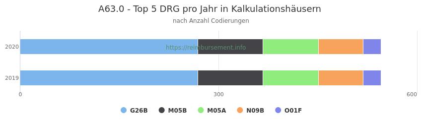 A63.0 Verteilung und Anzahl der zuordnungsrelevanten Fallpauschalen (DRG) zur Nebendiagnose (ICD-10 Codes) pro Jahr