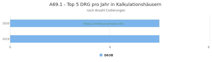 A69.1 Verteilung und Anzahl der zuordnungsrelevanten Fallpauschalen (DRG) zur Nebendiagnose (ICD-10 Codes) pro Jahr