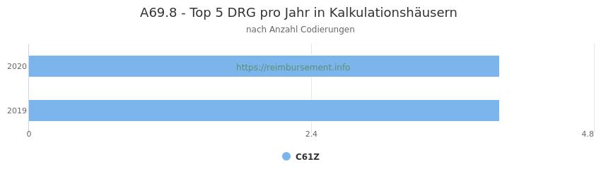 A69.8 Verteilung und Anzahl der zuordnungsrelevanten Fallpauschalen (DRG) zur Nebendiagnose (ICD-10 Codes) pro Jahr