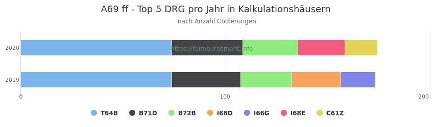 A69 Verteilung und Anzahl der zuordnungsrelevanten Fallpauschalen (DRG) zur Nebendiagnose (ICD-10 Codes) pro Jahr