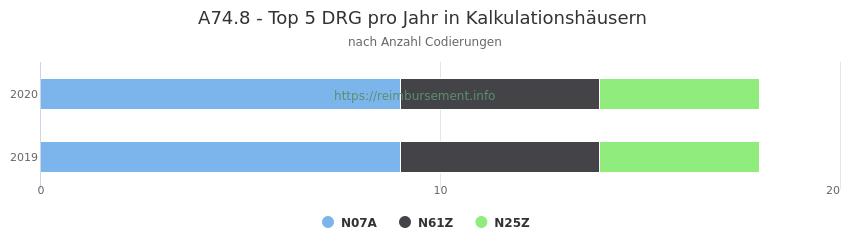 A74.8 Verteilung und Anzahl der zuordnungsrelevanten Fallpauschalen (DRG) zur Nebendiagnose (ICD-10 Codes) pro Jahr
