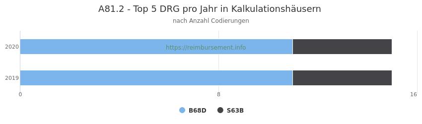 A81.2 Verteilung und Anzahl der zuordnungsrelevanten Fallpauschalen (DRG) zur Nebendiagnose (ICD-10 Codes) pro Jahr