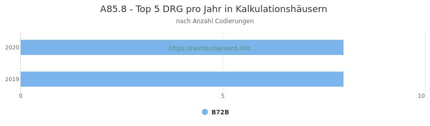 A85.8 Verteilung und Anzahl der zuordnungsrelevanten Fallpauschalen (DRG) zur Nebendiagnose (ICD-10 Codes) pro Jahr