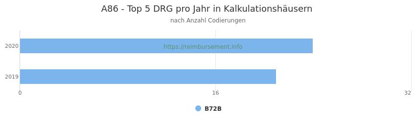 A86 Verteilung und Anzahl der zuordnungsrelevanten Fallpauschalen (DRG) zur Nebendiagnose (ICD-10 Codes) pro Jahr