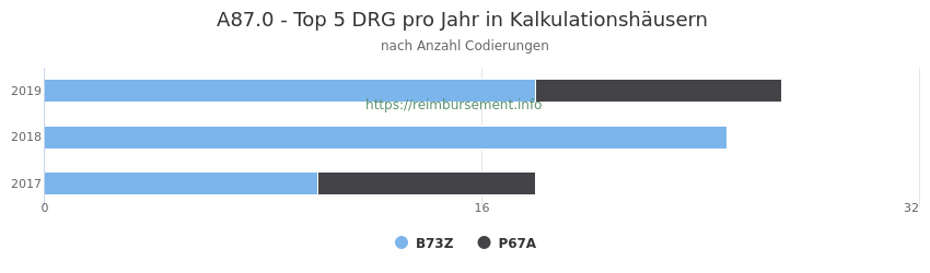 A87.0 Verteilung und Anzahl der zuordnungsrelevanten Fallpauschalen (DRG) zur Nebendiagnose (ICD-10 Codes) pro Jahr