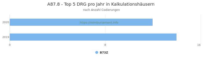 A87.8 Verteilung und Anzahl der zuordnungsrelevanten Fallpauschalen (DRG) zur Nebendiagnose (ICD-10 Codes) pro Jahr